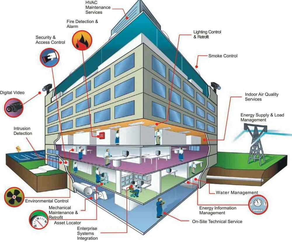 انواع تجهیزات مدیریت ساختمان