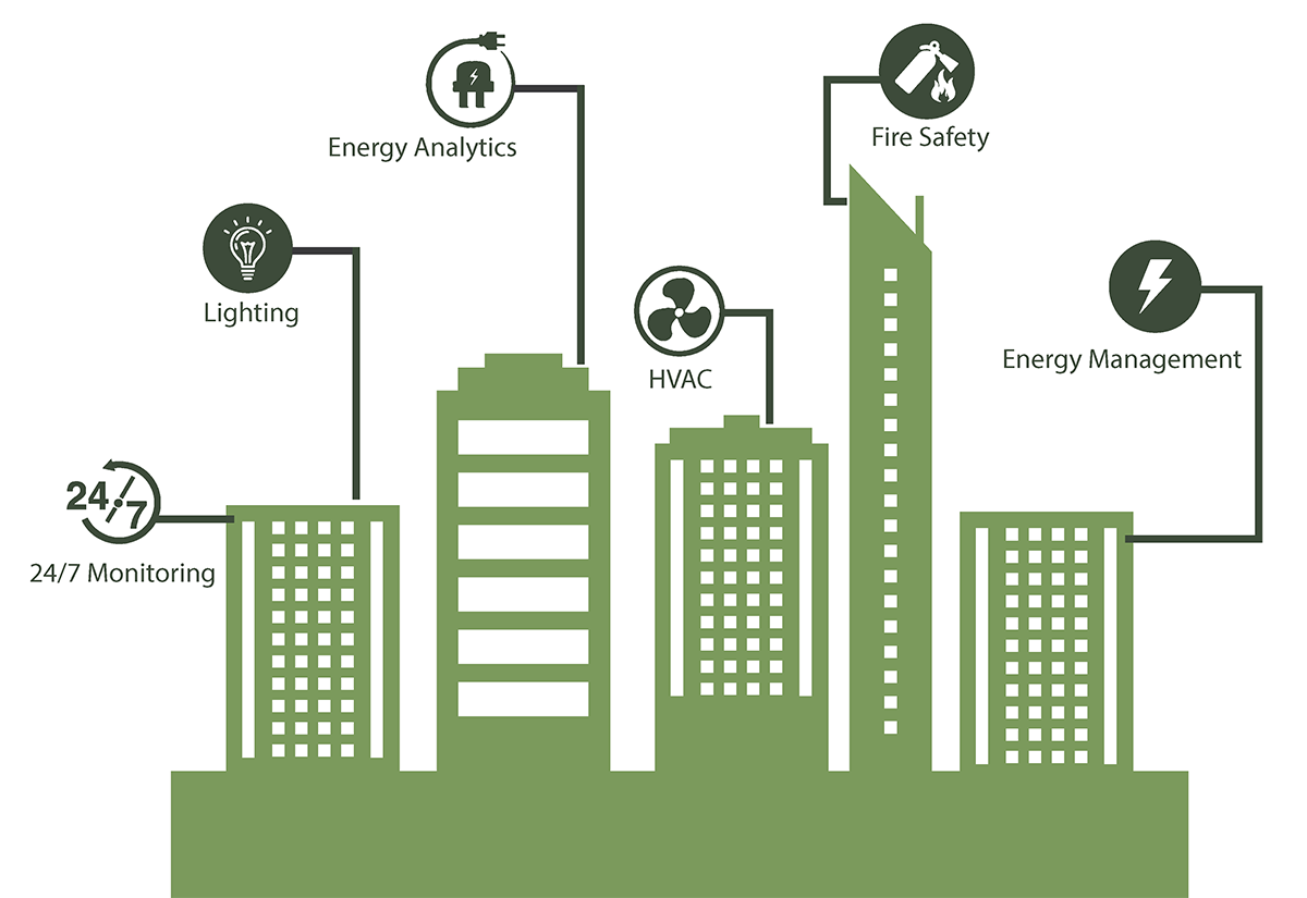 سیستم مدیریت ساختمان هوشمند| Building Management System (BMS)