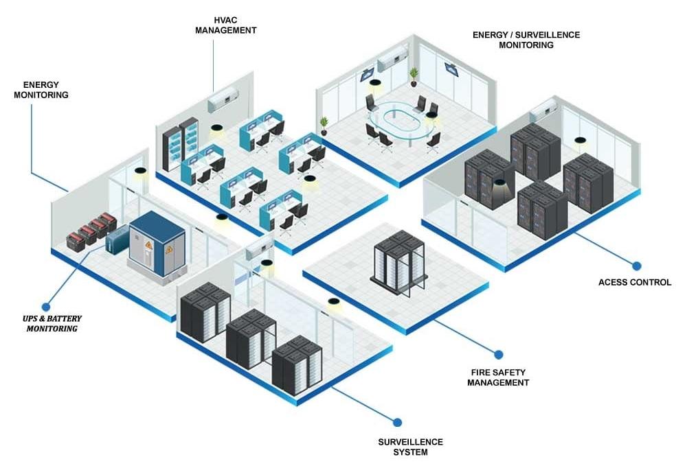 سیستم کنترل مدیریت انرژی هوشمند | Energy Management System (EMS)