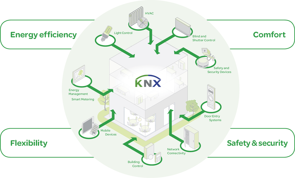 خانه هوشمند سیمی پروتکل KNX